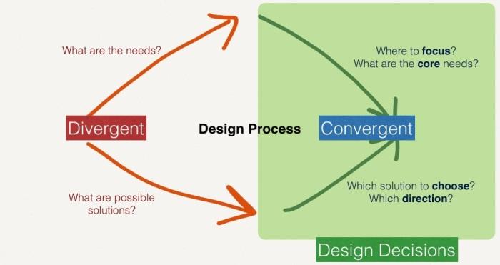design decision